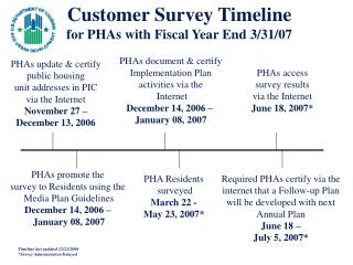 Customer Survey Timeline for PHAs with Fiscal Year End 3/31/07