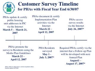 Customer Survey Timeline for PHAs with Fiscal Year End 6/30/07