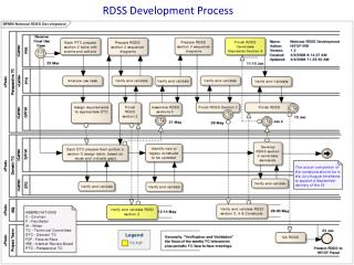RDSS Development Process