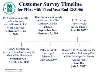Customer Survey Timeline for PHAs with Fiscal Year End 12/31/06