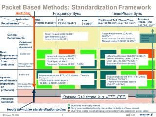 Packet Based Methods: Standardization Framework