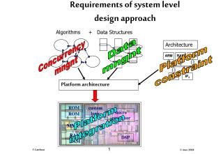 Requirements of system level  design approach