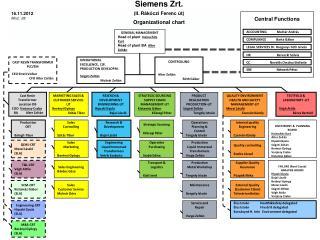 Siemens Zrt. (II. Rákóczi Ferenc út) Organizational chart
