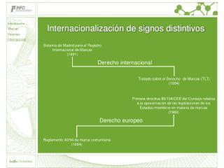 Internacionalización de signos distintivos