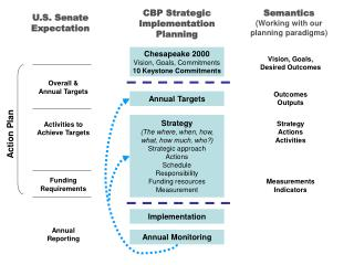CBP Strategic Implementation Planning