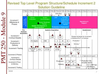 Revised Top Level Program Structure/Schedule Increment 2 Solution Guideline
