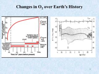 Changes in O 2  over Earth's History