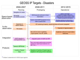 GEOSS IP Targets - Disasters