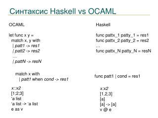 Синтаксис  Haskell vs OCAML