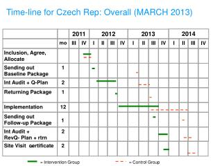 Time-line  for Czech Rep: Overall (MARCH 2013)