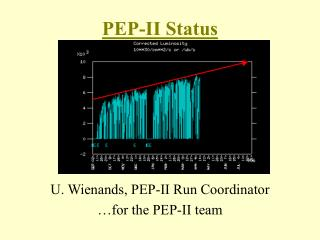 PEP-II Status