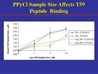 PPyCl Sample Size Affects T59 Peptide  Binding
