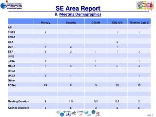 SE Area Report B.  Meeting Demographics