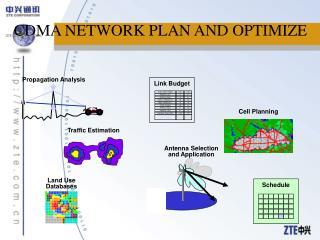 CDMA NETWORK PLAN AND OPTIMIZE