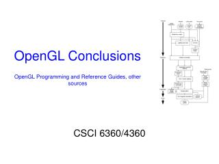OpenGL Conclusions OpenGL Programming and Reference Guides, other sources