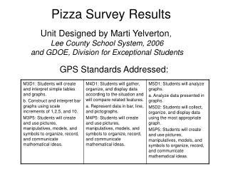 Pizza Survey Results