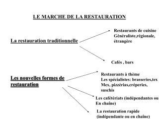 LE MARCHE DE LA RESTAURATION