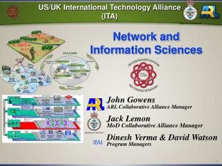 US/UK International Technology Alliance (ITA)