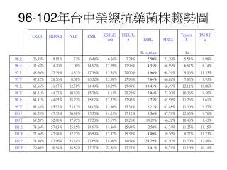 96-102 年台中榮總抗藥菌株趨勢圖