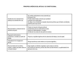 PRINCIPIOS JURÍDICOS DEL ARTICULO 123 CONSTITUCIONAL