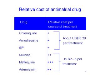 Relative cost of antimalrial drug