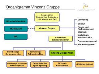 Organigramm Vinzenz Gruppe