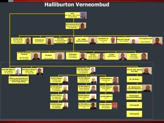 Halliburton Verneombud