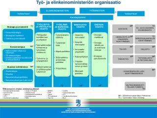 Työ- ja elinkeinoministeriön organisaatio