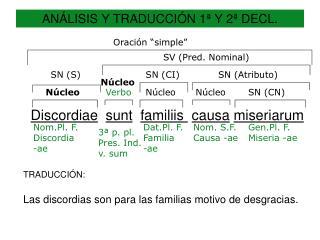 ANÁLISIS Y TRADUCCIÓN 1ª Y 2ª DECL.