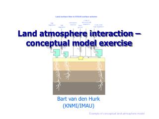 Land atmosphere interaction –conceptual model exercise