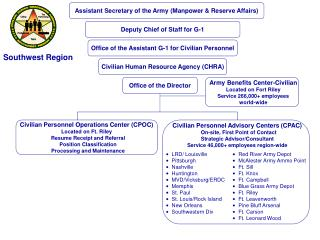 Civilian Personnel Operations Center (CPOC) Located on Ft. Riley   Resume Receipt and Referral