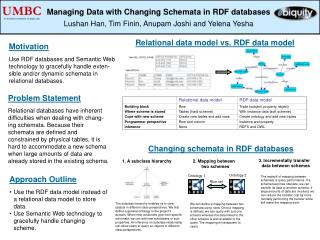 Managing Data with Changing Schemata in RDF databases