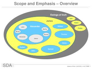 Scope and Emphasis – Overview