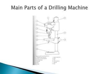 Main Parts of a Drilling Machine