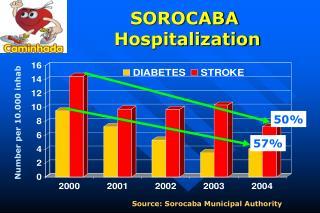 SOROCABA  Hospitalization