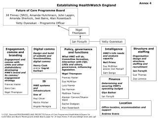 Establishing HealthWatch England