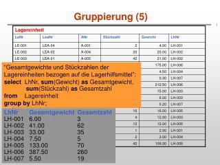 Gruppierung (5)