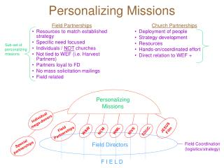 Personalizing Missions