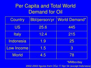 Per Capita and Total World Demand for Oil