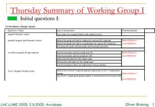 Thursday Summary of Working Group I