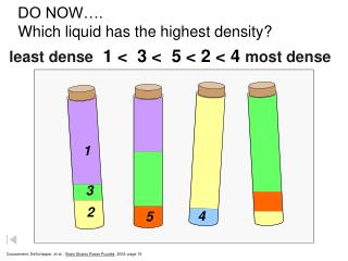 DO NOW…. Which liquid has the highest density?