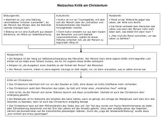 Nietzsches Kritik am Christentum