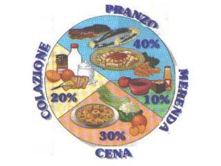 Che cosa mangi a COLAZIONE?