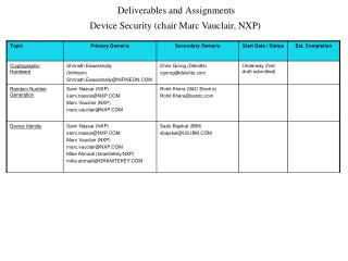 Deliverables and Assignments