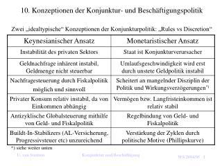 10. Konzeptionen der Konjunktur- und Beschäftigungspolitik