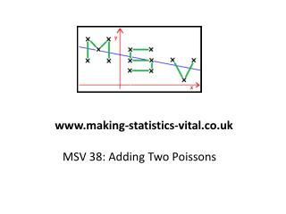 MSV 38: Adding Two Poissons