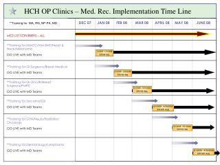 HCH OP Clinics – Med. Rec. Implementation Time Line