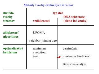 metóda t yp  dát tvorby  DNA sekvencie stromov vzdialenosti (alebo iné znaky)