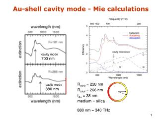 Au-shell cavity mode - Mie calculations