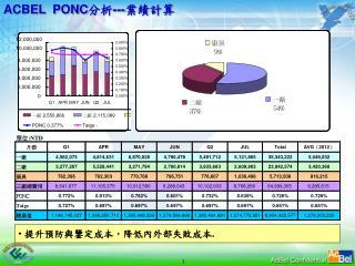 ACBEL  PONC 分析 --- 業績計算